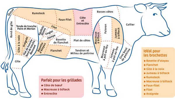 La-Boucherie-Verte-BoeufOK